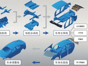 起亚汽车:我们是这样设计柔性化生产线的