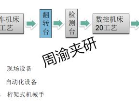 [自动化夹具案例分享]汽车后羊角转向节机械加工自动线项目概述