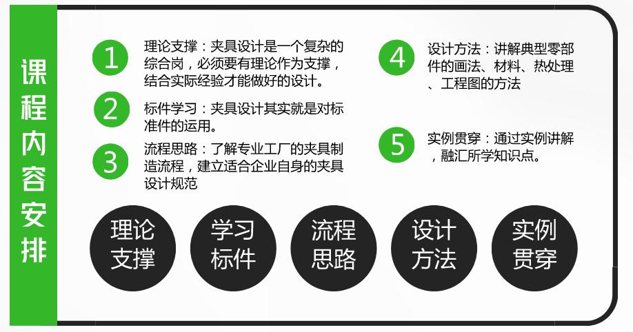 [夹研服务] 夹具设计企业培训  第9张