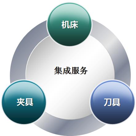 [周渝夹研]制造系统的基本要素  第1张