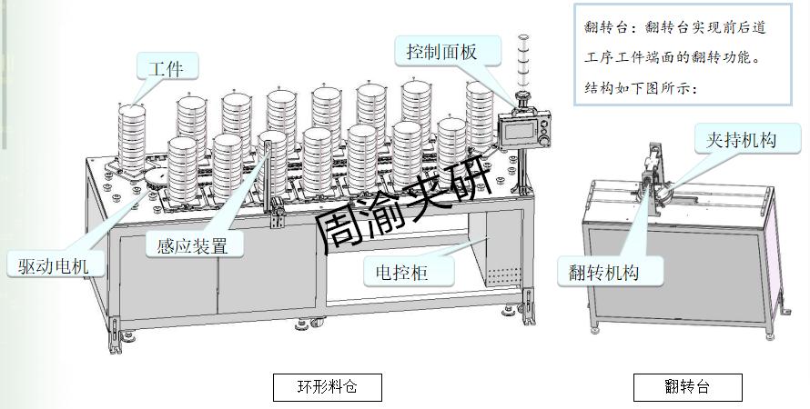 [自动化夹具案例分享]刹车盘CNC加工机床自动上下料机器人自动生产线  自动化生产线 自动化夹具 自动上下料 第5张