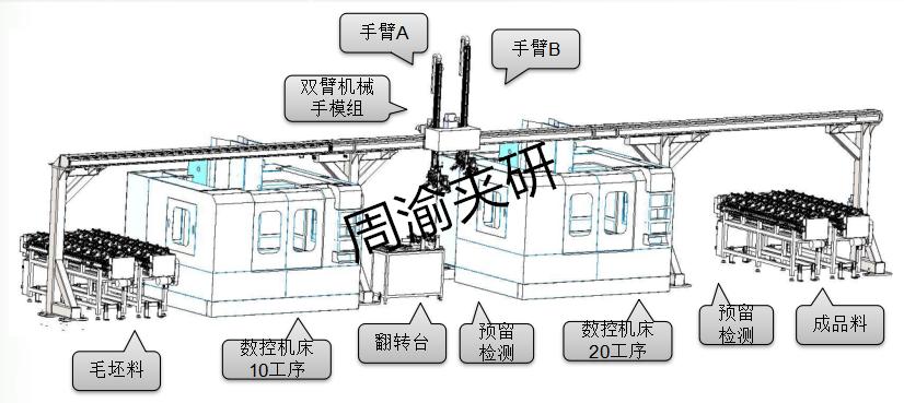 [自动化夹具案例分享]汽车后羊角转向节机械加工自动线项目概述  自动化生产线 自动化夹具 自动上下料 第7张