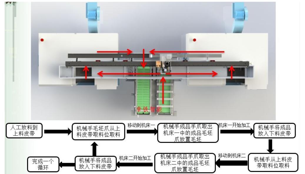 [自动化夹具案例分享]汽车空调压缩机轴加工车床机械  自动化生产线 自动化夹具 自动上下料 第2张