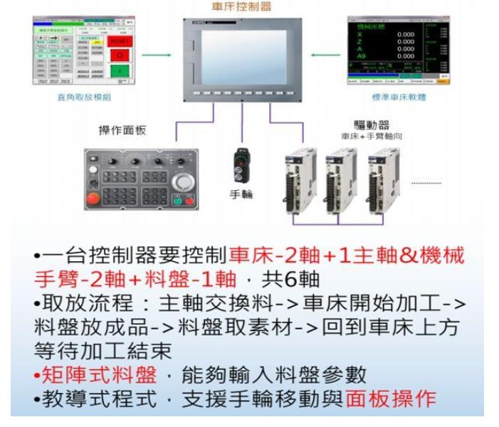 [自动化夹具案例分享]汽车空调压缩机轴加工车床机械  自动化生产线 自动化夹具 自动上下料 第9张