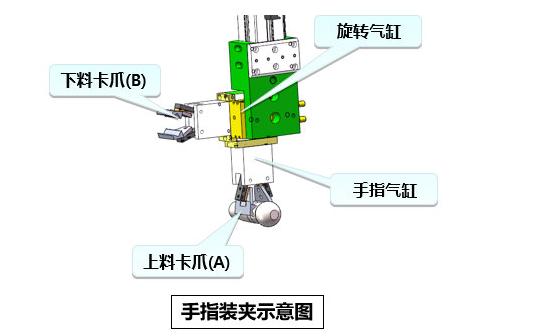 [自动化夹具案例分享]球销/球头加工车床机械手  自动化生产线 自动化夹具 自动上下料 第4张