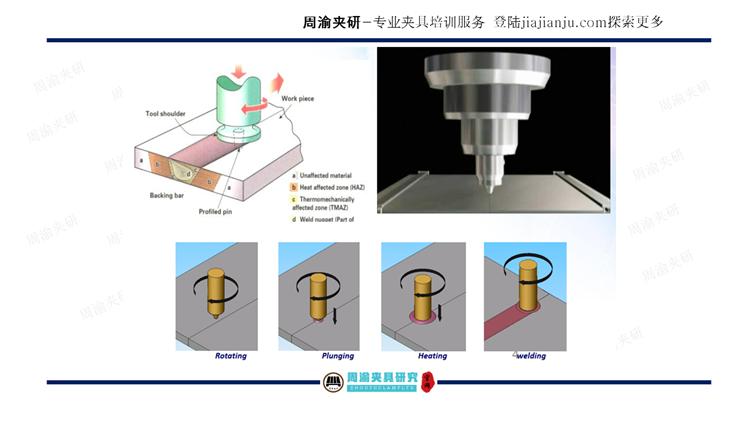 夹具设计视频教程-搅拌摩擦焊及摩擦焊液压夹具  视频教程 第6张