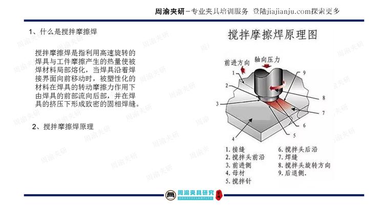 夹具设计视频教程-搅拌摩擦焊及摩擦焊液压夹具  视频教程 第5张